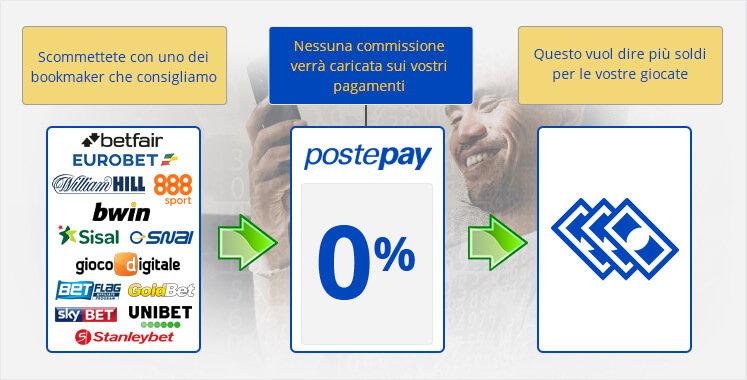 postepay bookmakers 2019