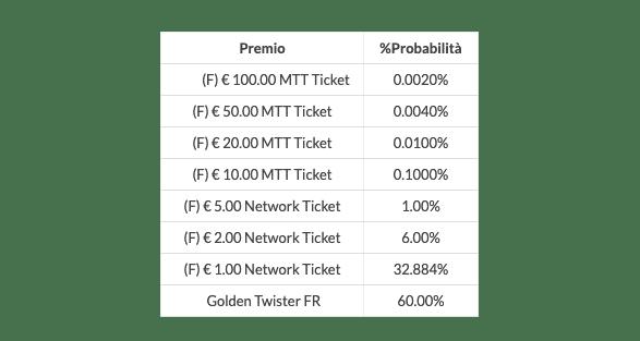 Eurobet Poker tabella Golden Twister