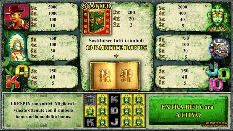 Tabella Pagamenti slot Book Of Maya